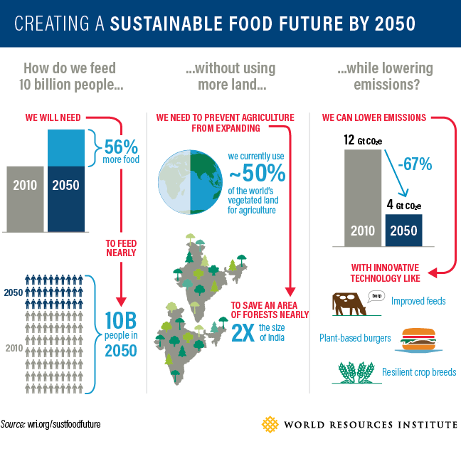 This is how to sustainably feed 10 billion people by 2050 https://t.co/So4be4vdR1 #food #sustainability #wef19