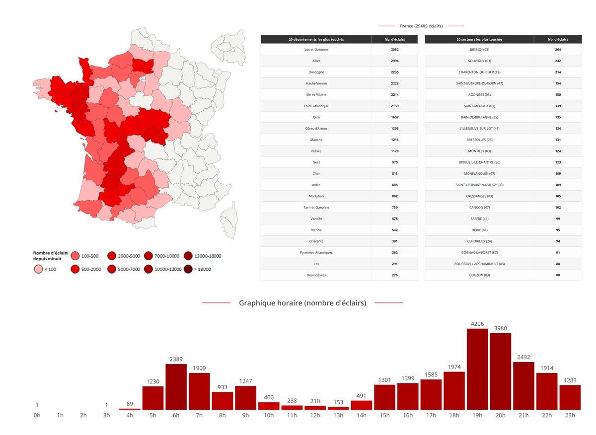 Près de 30 000 #éclairs relevés pour cette journée du 8 septembre avec 1/3 de ceux-ci pour les départements du #LotEtGaronne, de l'#Allier, de la #Dordogne ainsi que la #HauteVienne. Données complètes ->
