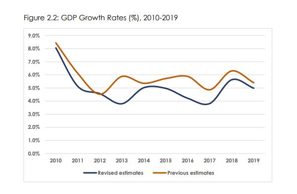Kenya GDP Growth Rates (%), 2010-2019