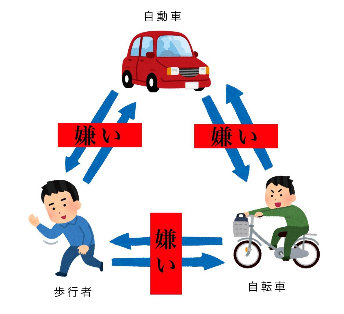自動車、歩行者、自転車、互いが互いを嫌っている交通相関図!