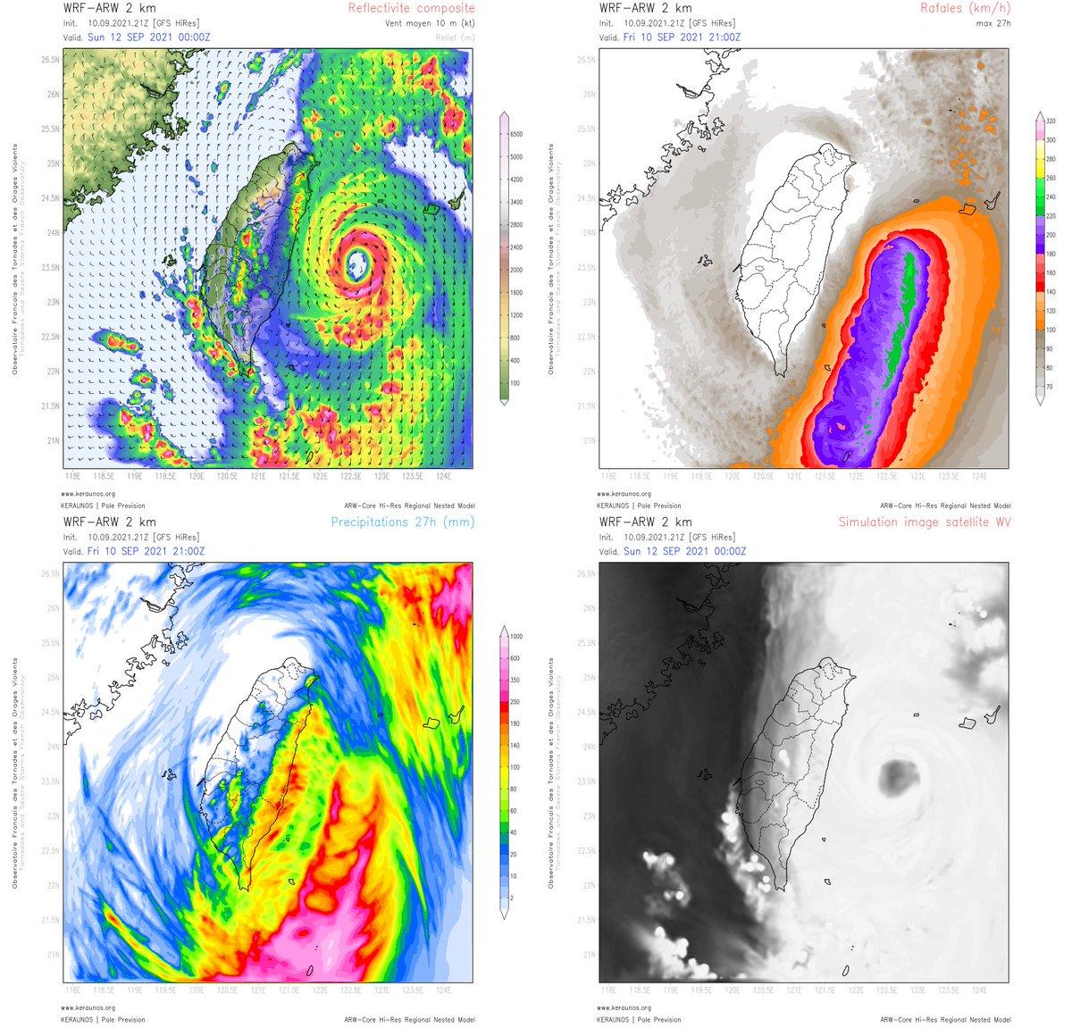 Les vents les plus violents du super #typhon #Chanthu devraient épargner #Taiwan de justesse demain (rafales > 240 km/h au large). Le dernier run ARW 2 km laisse toutefois craindre des #pluies  intenses sur l'est de l'île (loc > 200 mm en 24h, notamment sur le comté d'#Hualien).