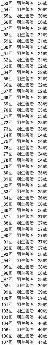 将棋のタイトル戦出場回数別最年少記録が?藤井聡太と羽生善治しかいない!