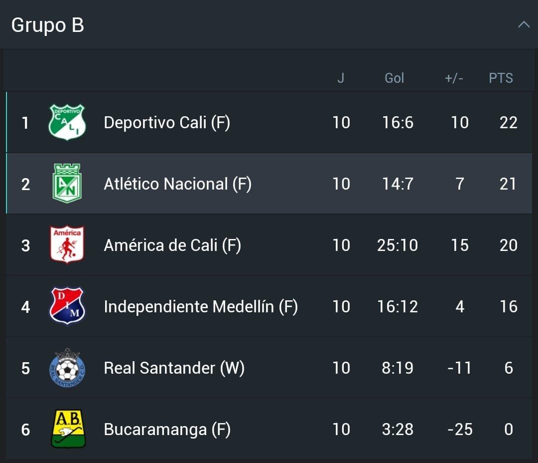 Atlético Nacional: la representación del fútbol  antioqueño en las semifinales del fútbol femenino