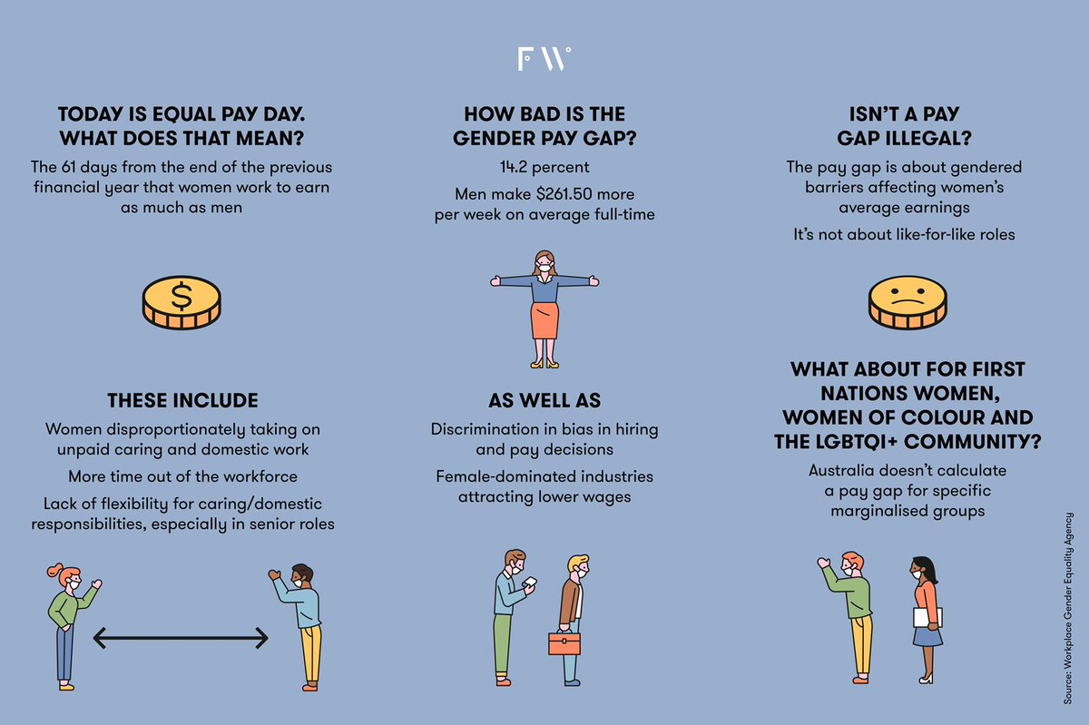 It's #EqualPayDay. But what does that mean? Zoom in for a handy explainer.