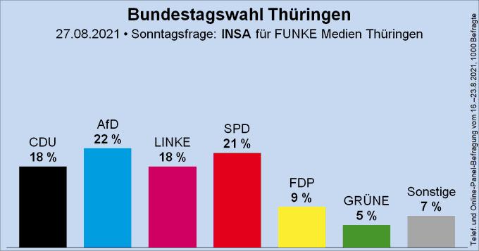 Säulendiagramm der Sonntagsfrage zur Bundestagswahl in Thüringen von INSA für FUNKE Medien Thüringen