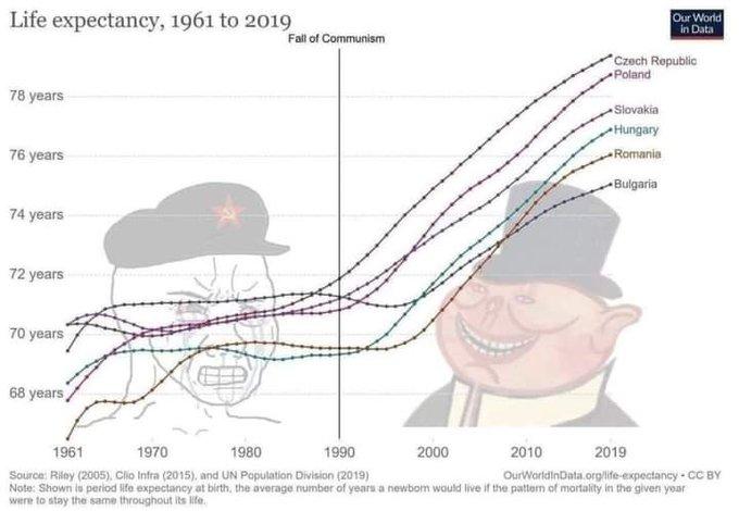 Продолжительность жизни в Европе после изгнания коммунистов</b>> Продолжительность жизни в Европе после изгнания коммунистов