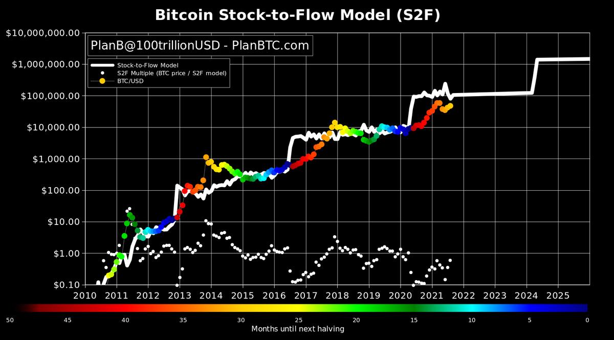 bitcoin giugno 2021