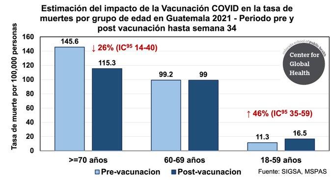 Calculo parte de comparación de incidencia acumulada de mortalidad según reportes oficiales del Ministerio de Salud Publica. Periodo pre-vacunacion es de la semana 1-19 y post vacunacion de la semana 24-34. El bloque de 20-23 semanas se considera un periodo de transición (limpieza). Los valores comparativos son significativos a p<0.001).