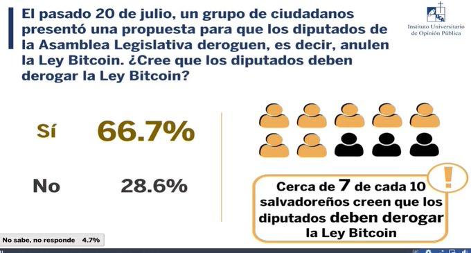 Encuesta UCA refuerza exigencia ciudadana: derogar uso del bitcoin