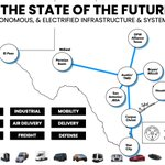 Image for the Tweet beginning: Industry 4.0 - Texas Governor