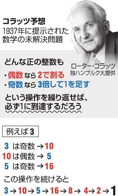 数学者も恐れる「ハマると病む難問」!?解けたら1億円が貰える!