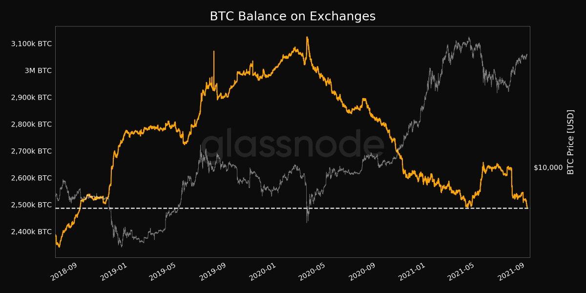 mercato btc noi calcolo del profitto bitcoin