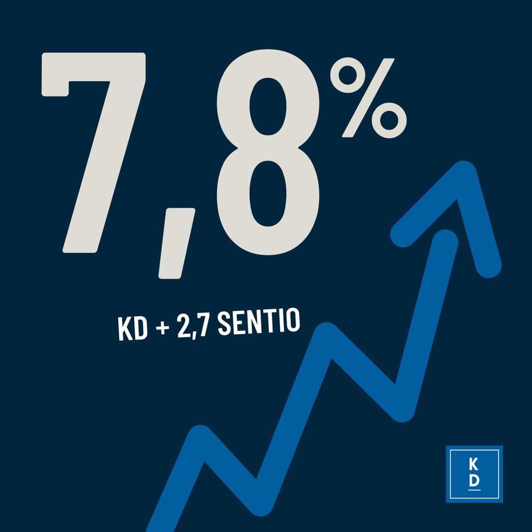 """Kristdemokraterna on Twitter: """"UPPÅT! KD ÖKAR TILL 7,8% Kristdemokraterna  lyfter rejält i senaste mätningen från Sentio. Bästa resultatet sedan juni  2019 och går signifikant fram 2,7 procentenheter.… https://t.co/dwCPlHAazF"""""""