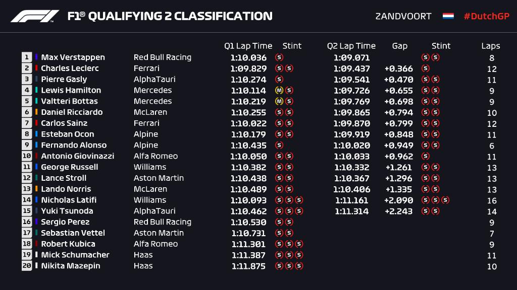 F1 Qualifiche Olanda