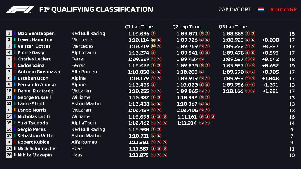 Clasificación Gran Premio de Holanda 2021