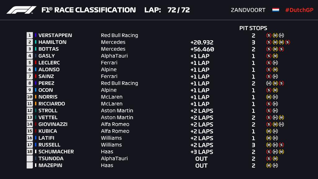 Resultado Gran Premio de Holanda 2021