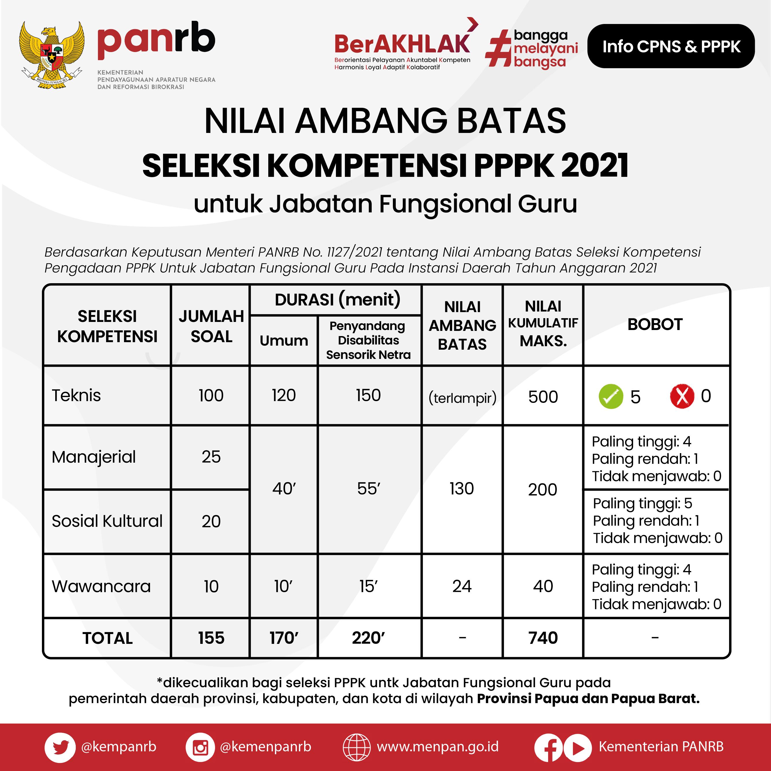 Nilai Ambang Batas Seleksi PPPK Guru 2021