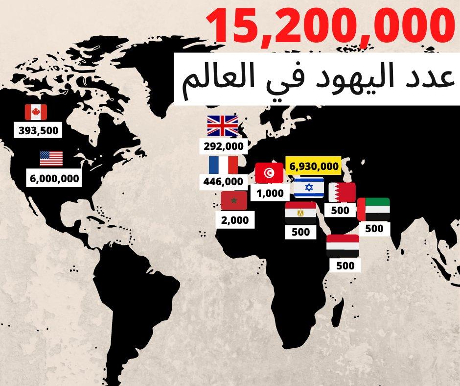 تعداد اليهود في كل العالم ١٥ مليون و٢٠٠ الف   تجد الشريحة الكبرى في  ما يقرب من