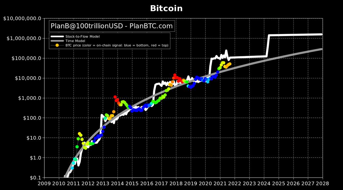 bitcoin non confermato