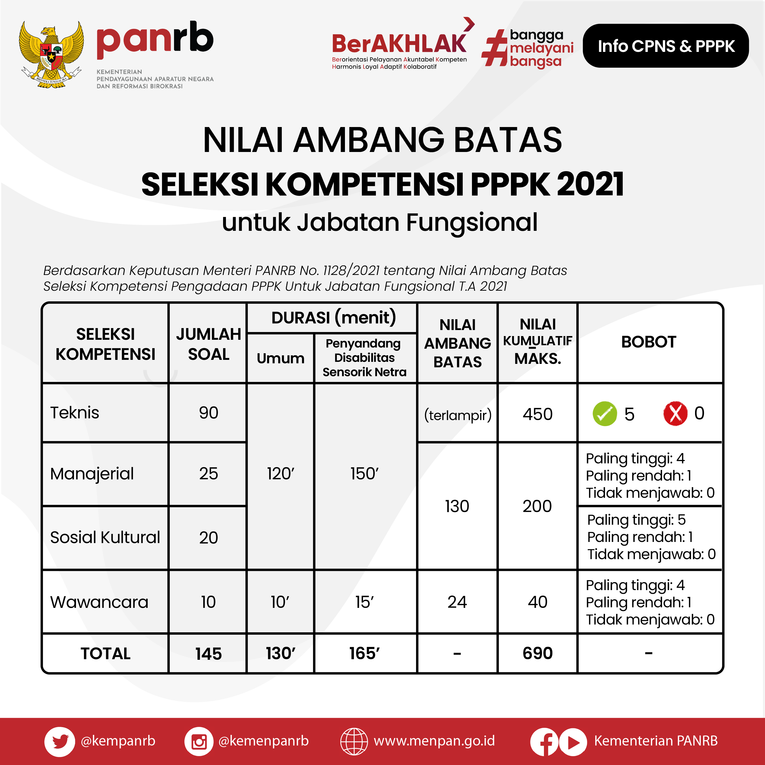 Nilai Ambang Batas Seleksi Kompetensi PPPK Non Guru 2021