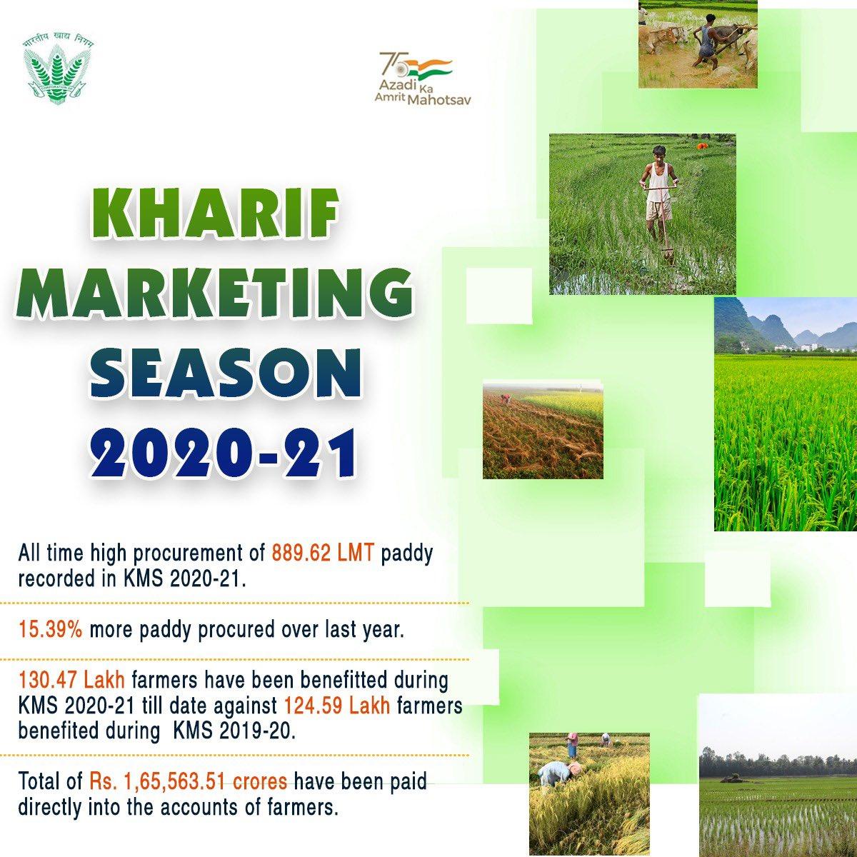 मौजूदा खरीफ विपणन सत्र में लगभग 130.47 लाख किसान एमएसपी मूल्यों पर हुए खरीद कार्यों से लाभान्वित हो चुके