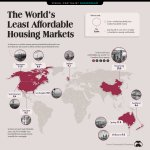 Image for the Tweet beginning: Ranked: The World's Least Affordable