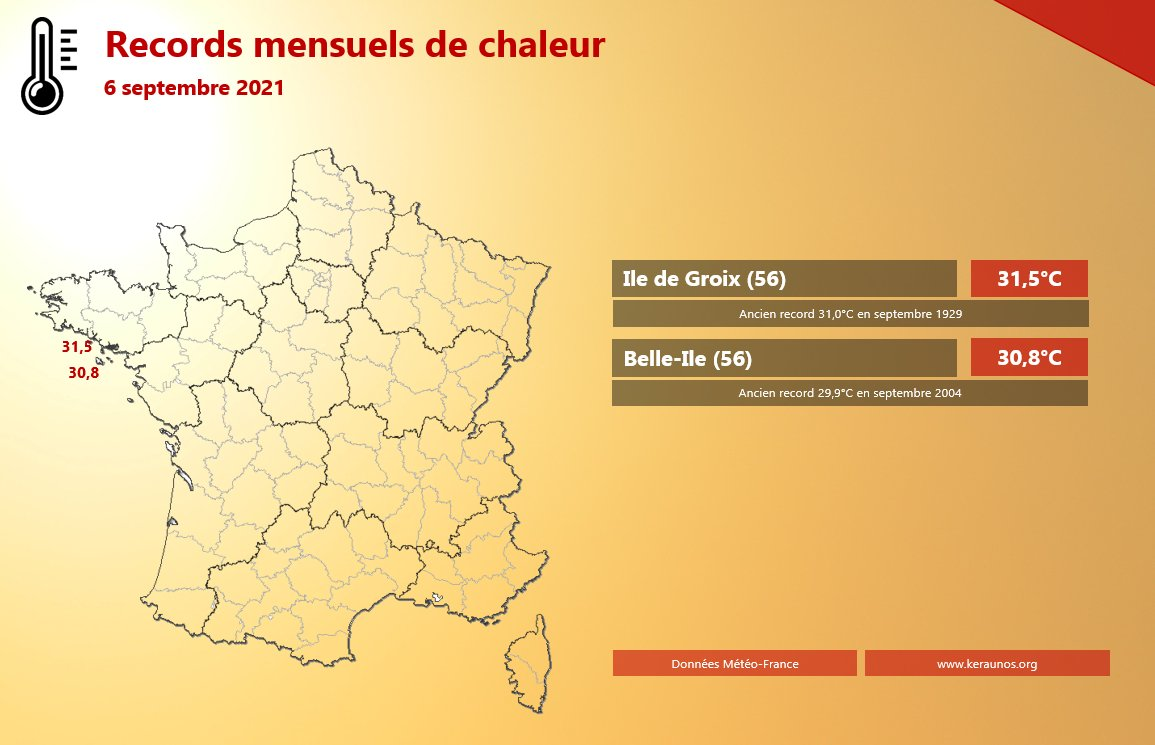 Records de #chaleur sur les îles du #Morbihan ce lundi avec 31.5°C à Groix (ancien record datant de plus de 90 ans). Il s'agit également de la température la plus élevée de l'année (plus que l'été 2021). #Bretagne