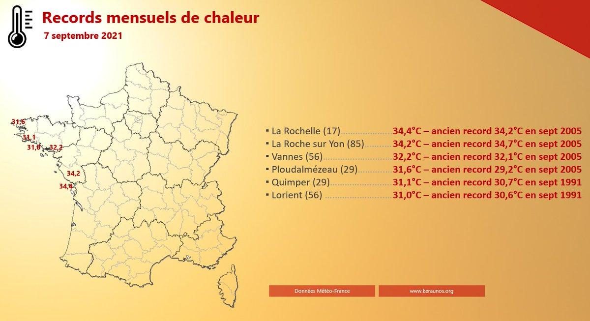 Il a fait un peu moins chaud que prévu ce mardi notamment en raison d'un vent d'ESE soutenu et de nuages d'altitude. Quelques records de #chaleur mensuels ont été tout de même battus entre Bretagne et littoral de la Charente-Maritime.