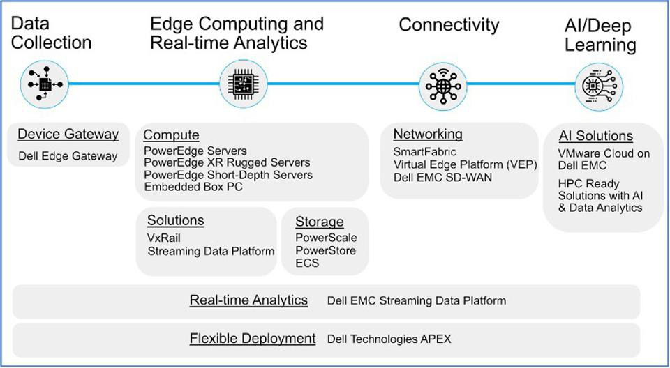 Dell Technologies Brings AI To The Edge