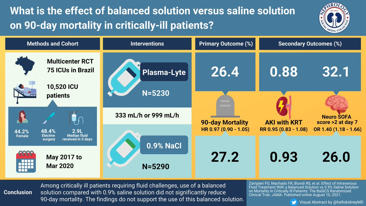 It's the IV fluid wars once more! Are you a saline person? Or are you more of a balanced one? Check out the summary of the BaSICS trial here: nephjc.com/news/basics Join us Tuesday September 7 at 9 pm Eastern Wednesday September 8 at 9 pm IST and BST for #NephJC!