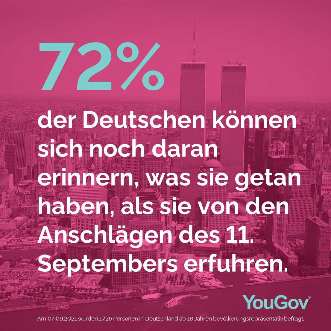 YouGov Deutschland YouGov DE   Twitter