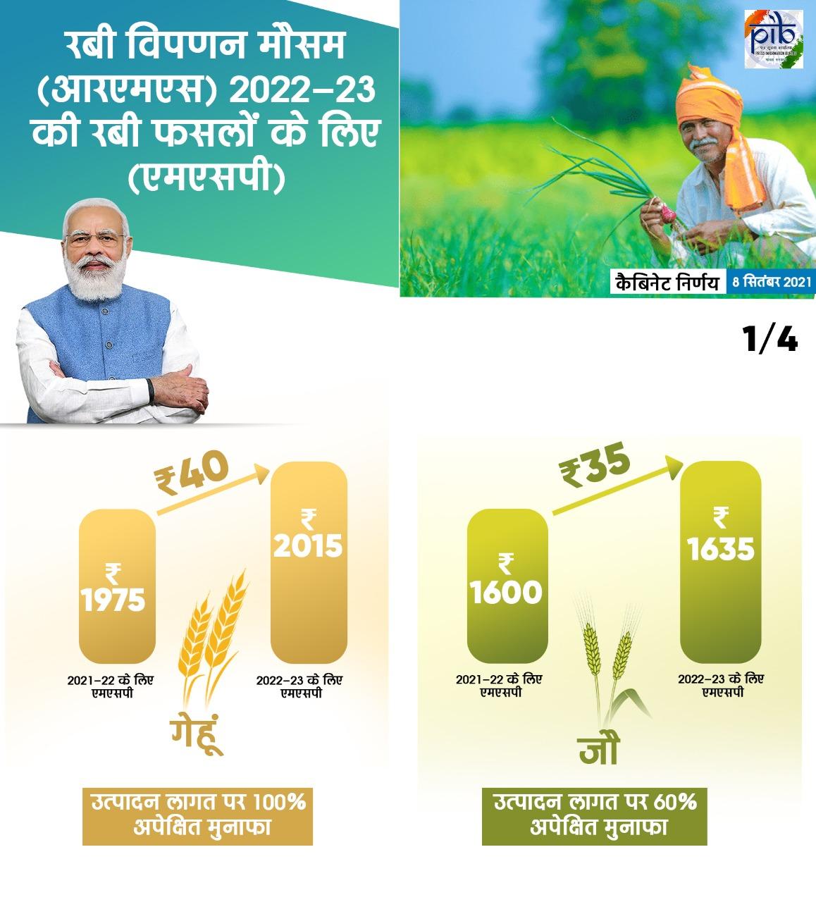 केंद्र सरकार ने फिर बढ़ाई रबी फसलों की एमएसपी, 100 प्रतिशत तक वृद्धि से करोड़ों किसानों को मिलेगा लाभ