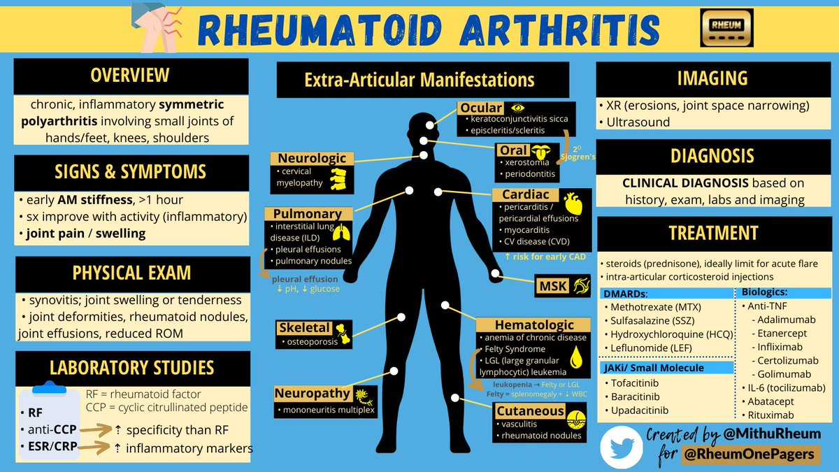 🆕 OnePager on Rheumatoid Arthritis! Plus don't forget the extra-articular manifestations!! 👁👄 #MedTwitter #RheumatoidArthritis #FOAMed #RheumTwitter