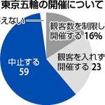 東京オリンピックの開催、世論調査で6割が中止するべき!