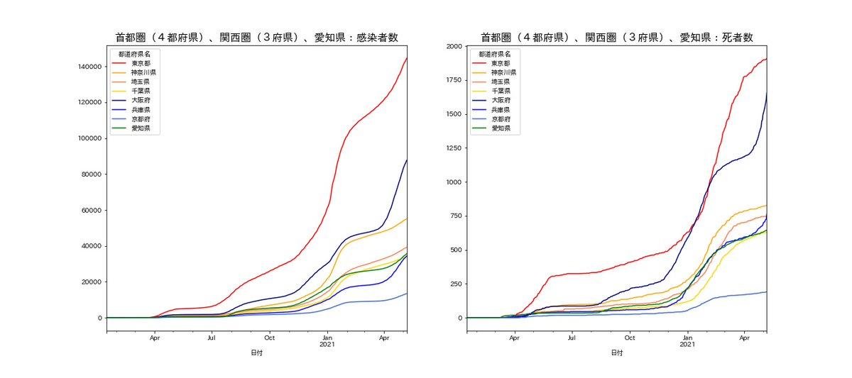 test ツイッターメディア - 首都圏(東京、神奈川、埼玉、千葉)、関西圏(大阪、兵庫、京都)と愛知県:5月7日までの新型コロナウィルス 左:感染確認者数(累計) 右:死者数(累計) データ元は、NHK 感染確認者数も死者数も、大阪府と兵庫県がグッグッと上を向いています。 兵庫県も急上昇です。 https://t.co/LfL8UKWzD8