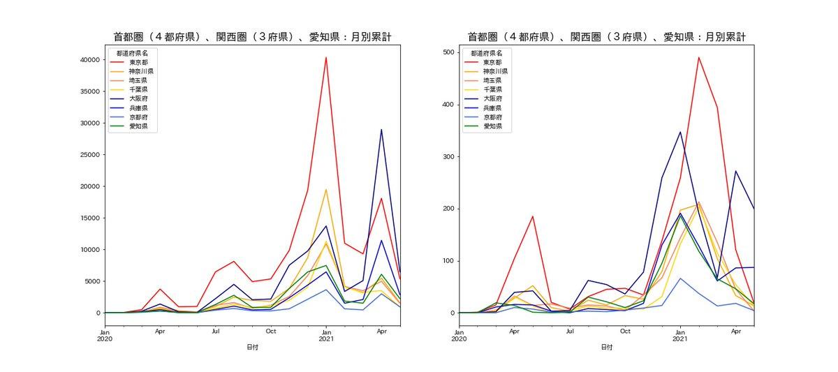 test ツイッターメディア - 首都圏(東京、神奈川、埼玉、千葉)、関西圏(大阪、兵庫、京都)と愛知県:5月7日までの新型コロナウィルス 左:感染確認者数(月別で集計) 右:死者数(月別で集計) 5月は1週間の数字です。 兵庫県は5月の死者数が既に4月の死者数を越えています。 大阪府の死者数もももなく越えそうです。 https://t.co/EAFCkFJNJG