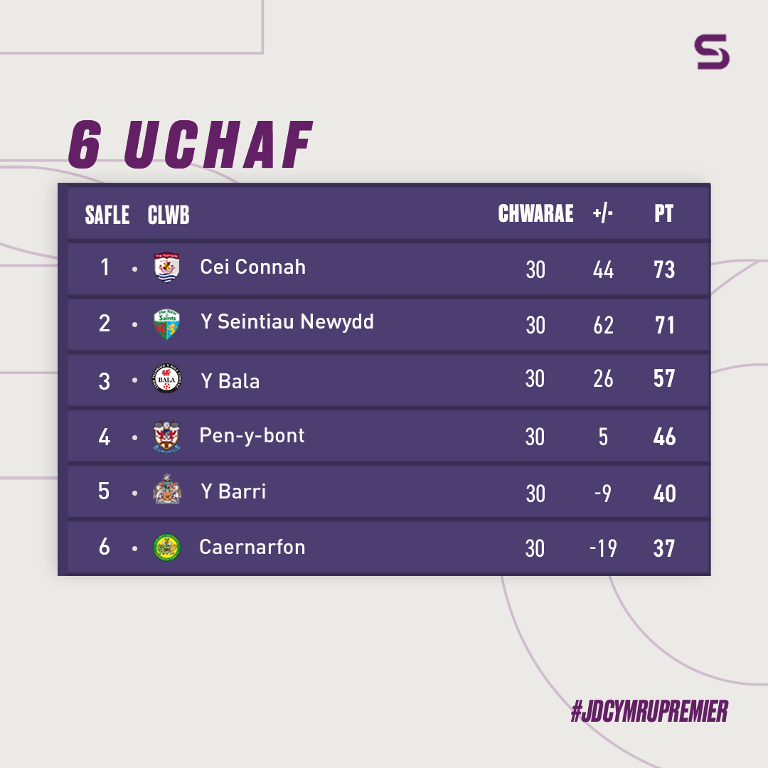 Two games left to play in the JD Cymru Premier season and only two points separate Connah's Quay and The New Saints in the race for the title. ⚽️  If results go their way, @the_nomads could be crowned champions today! 🏆