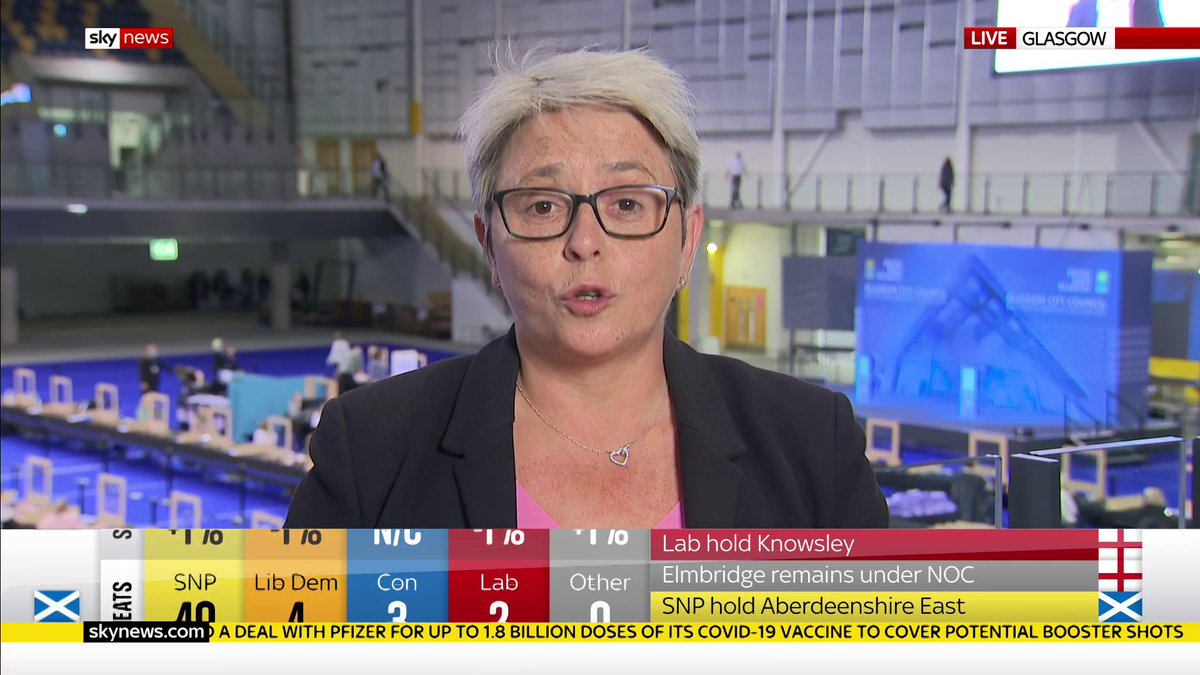 """""""Not every vote for the SNP is a vote for independence.""""  Scottish Conservatives' Annie Wells tells Sky News that the recovery from #COVID19 is the """"top priority"""" for any politician in parliament.  Follow live updates: https://t.co/RSgkNr3Pnd https://t.co/cJO7wgvGuz"""