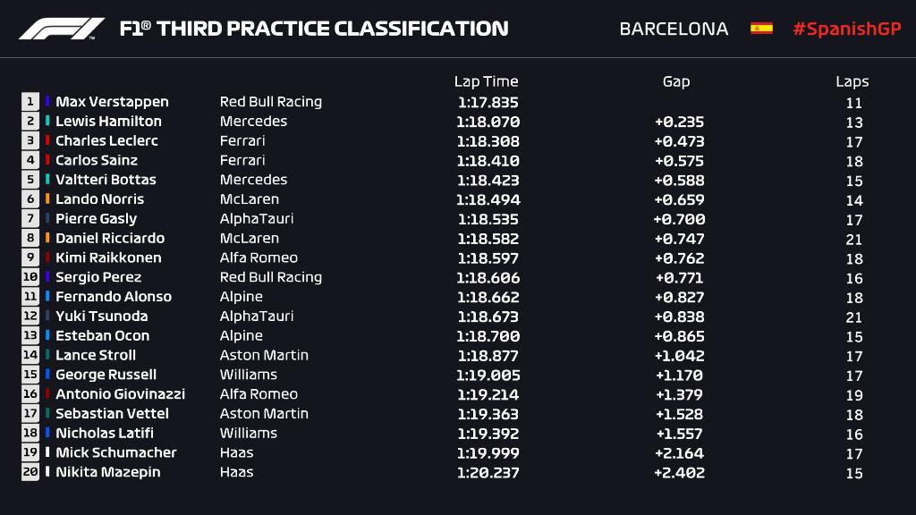 FP3: Verstappen will get forward of qualifying in Barcelona    F1only.fr