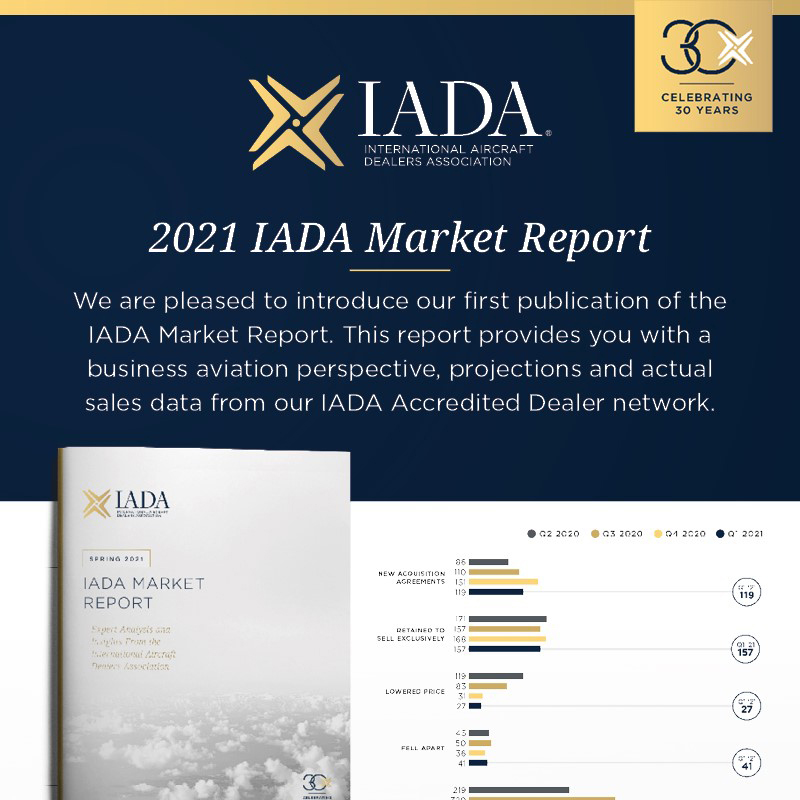 Get the 2021 @IADAssociation Market Report. This report provides you with a business aviation perspective, projections and actual sales data from IADA Accredited Dealer network. More details at: https://t.co/WOyXMiLCAK  #bizjet #bizav #privatejet #privateflying  #businessaviation