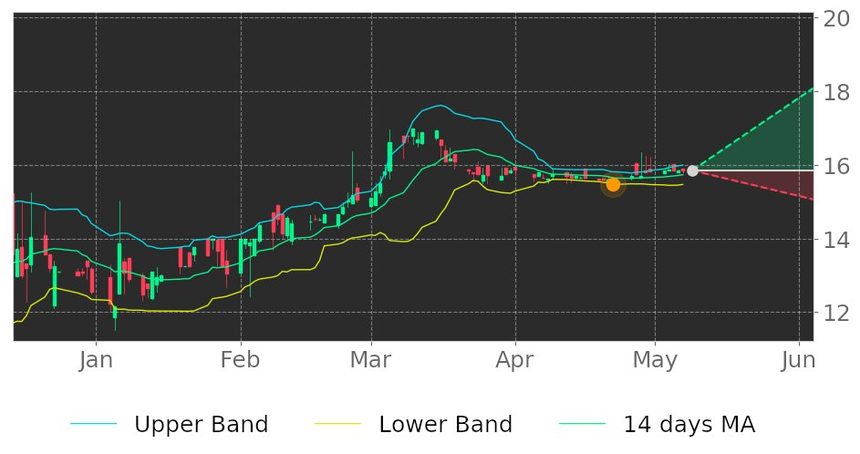 $LMST in Uptrend: price expected to rise as it breaks its lower Bollinger Band on April 22, 2021. View odds for this and other indicators: https://t.co/zD4H7fuiSS #LimestoneBan #stockmarket #stock #technicalanalysis #money #trading #investing #daytrading #news #today https://t.co/hmBFYiITCK