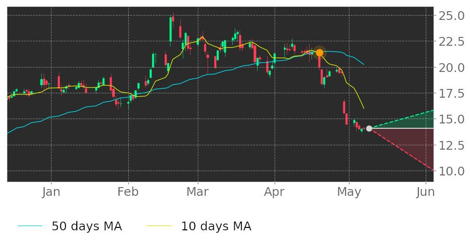 $BCOV's 10-day Moving Average crossed below its 50-day Moving Average on April 19, 2021. View odds for this and other indicators: https://t.co/U0z80gEF3r #Brightcove #stockmarket #stock #technicalanalysis #money #trading #investing #daytrading #news #today https://t.co/dnA6aPvX3I