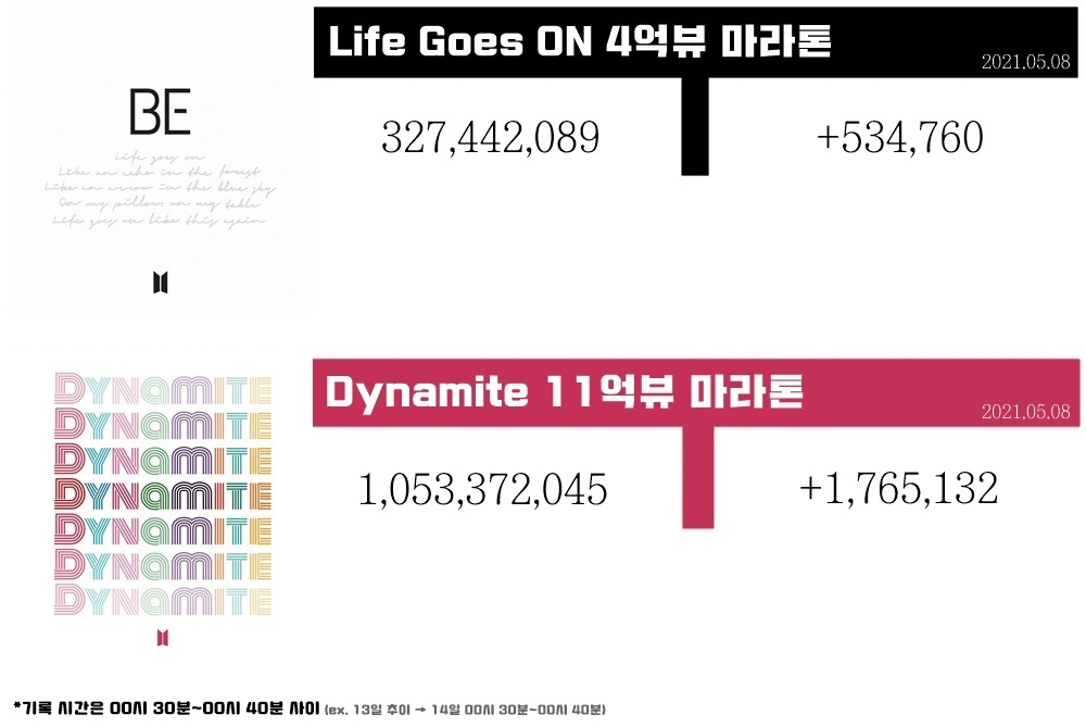 방탄소년단( @BTS_twt ) #BTS_BE 앨범 뮤직비디오 5월 8일 추이  💜 #LifeGoesON 뮤비 링크 →  💜 #BTS_Dynamite 뮤비 링크 →  💜아미집 링크 →