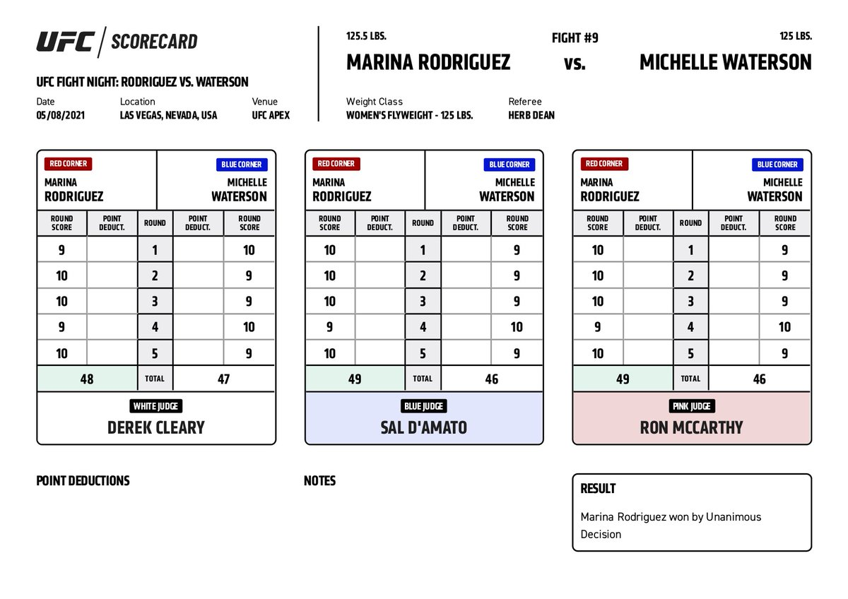 #UFCVegas26 Official Scorecard: Rodriguez Vs. Waterson  See every scorecard here ➡️: https://t.co/PmpWwvXjo3 https://t.co/wdsFxx6DhC