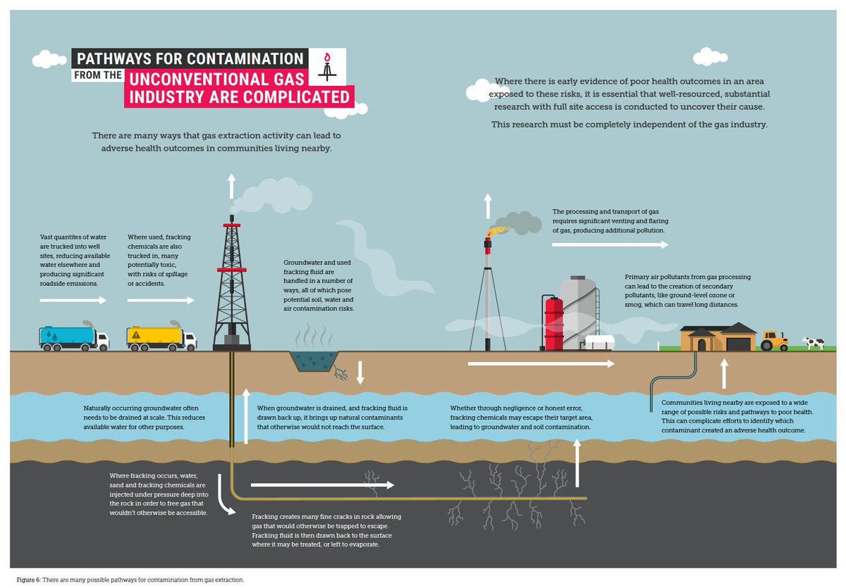 The report starts by talking through the impact of gas extraction on local communities. What we found was similar to what others have found in the past.Gas extraction - especially onshore unconventional gas - creates many possible exposure pathways to possible contaminants.