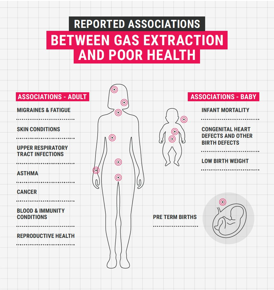 Our examination of the literature, which stood on the shoulders of others' work (like that of  @im4empowerment) found the following list of credible reported health associations between gas extraction and adverse human health conditions.