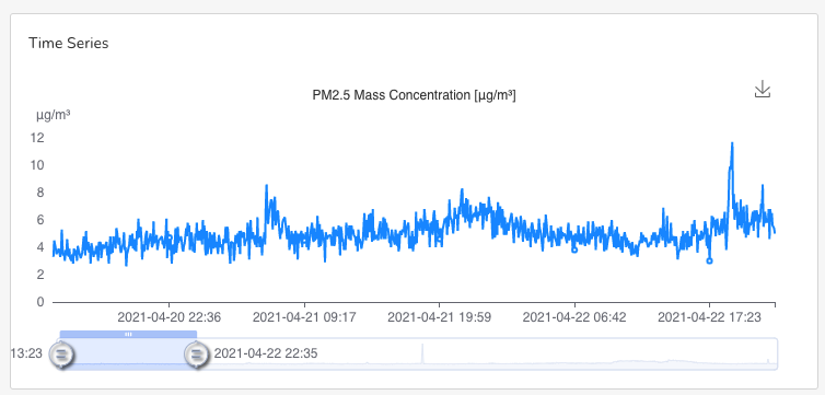 The literature associates gas cooking with elevated NOx *and* particulate matter but most of the time, I didn't see much happening with the PMs. Though I could see the impact of hazard reduction burning.Here's the same period in my kitchen as above using PM2.5.