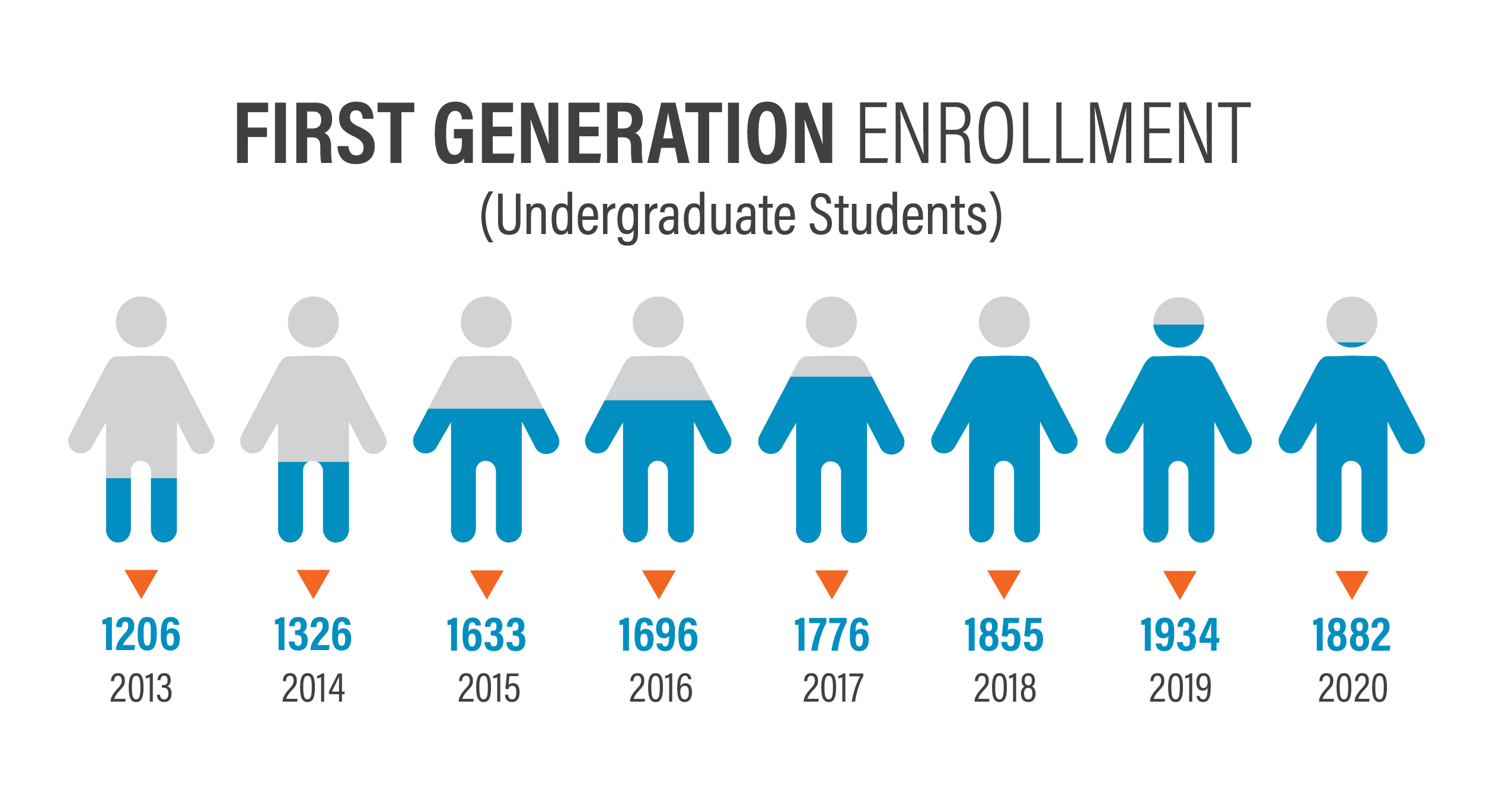 First Generation Infographic