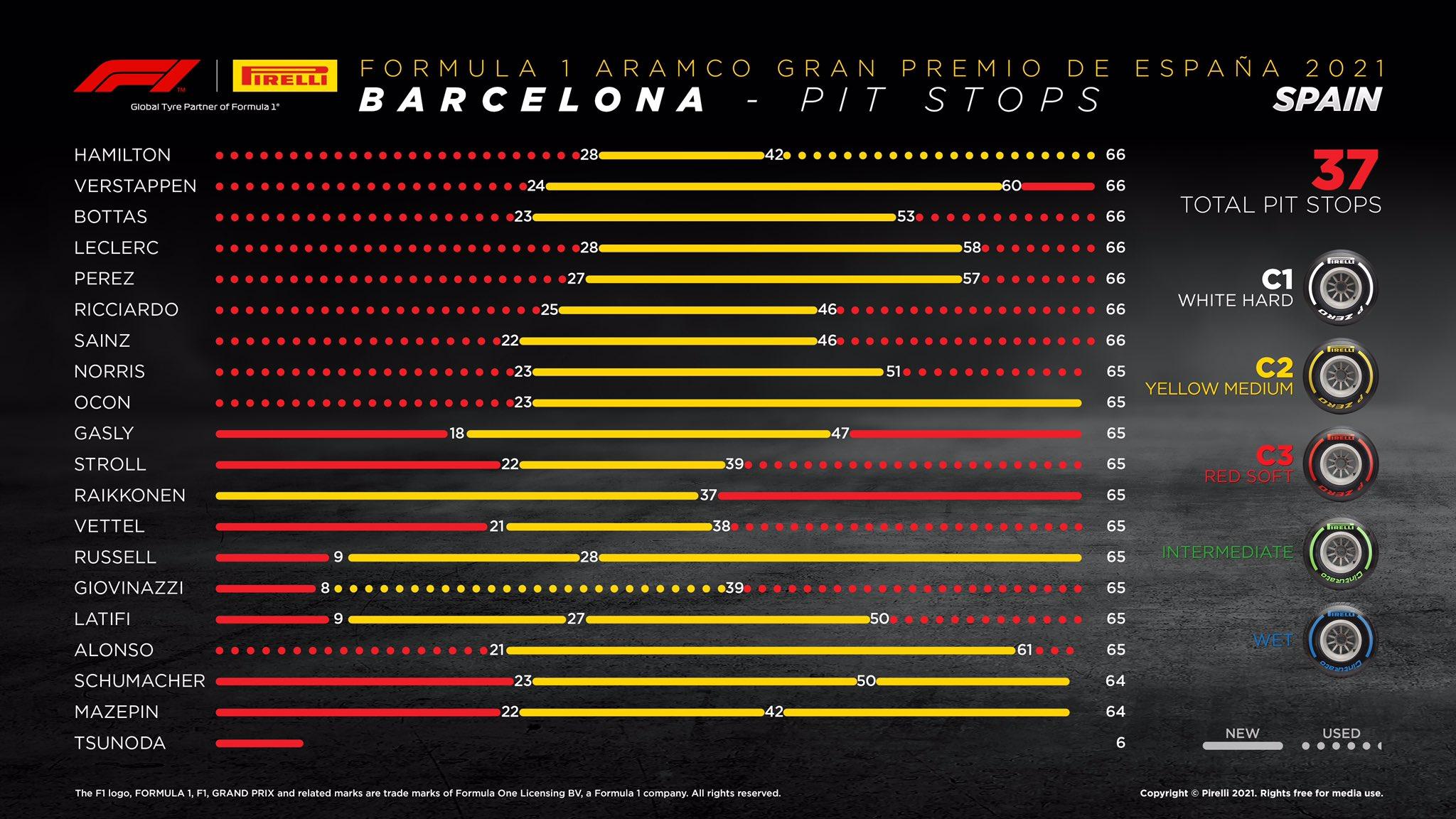 Gp Spagna 2021 - Analisi Strategica: