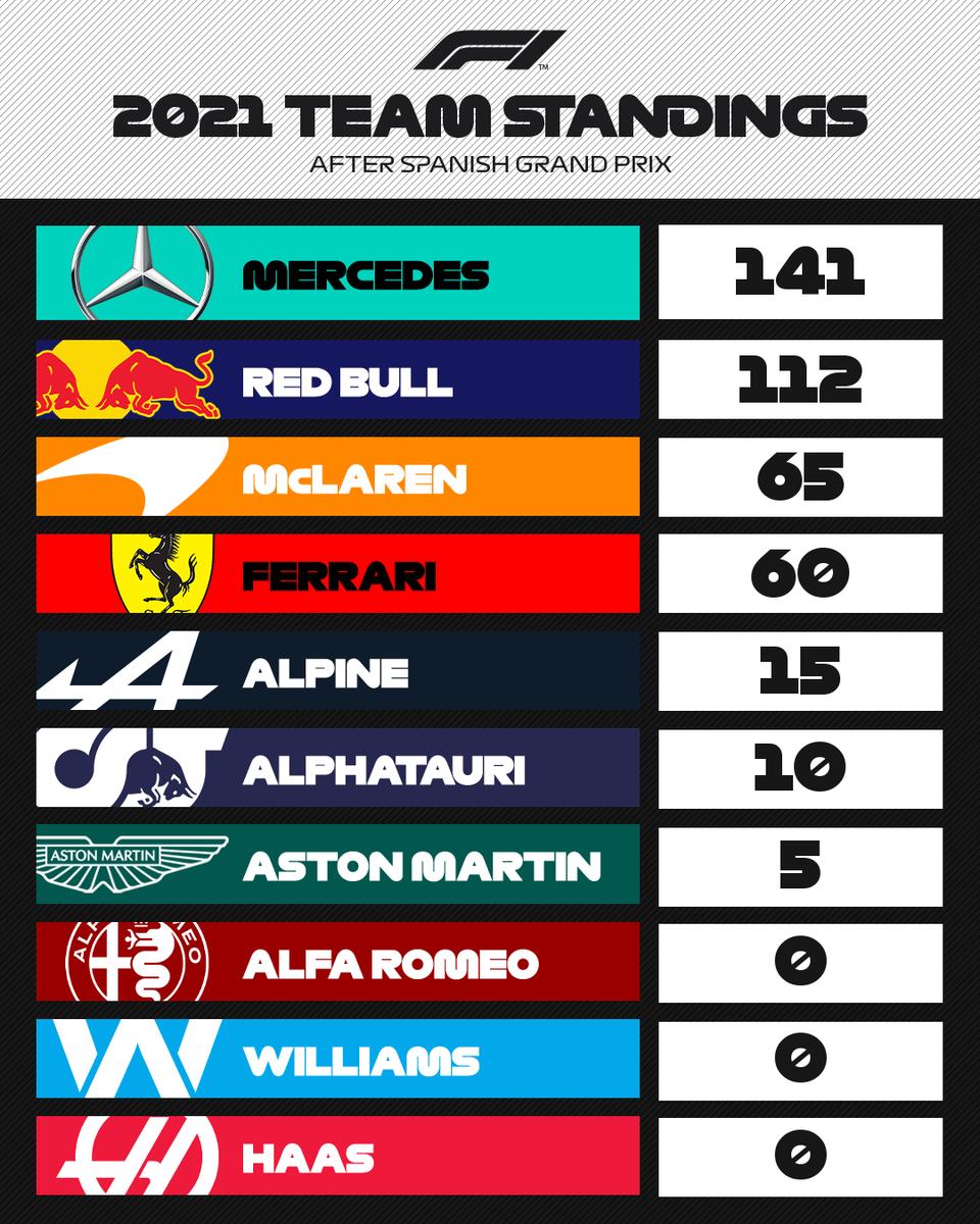 McLaren continue their resurgence 👏  #SpanishGP 🇪🇸 #F1 https://t.co/fl9ANXM7CH